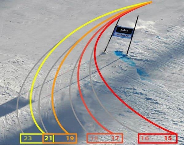 Raggi di curva degli sci Rossignol